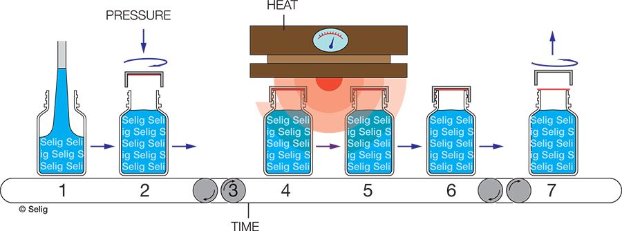 An illustration of the induction sealing process and the three critical variables of: Pressure, Heat, and Time