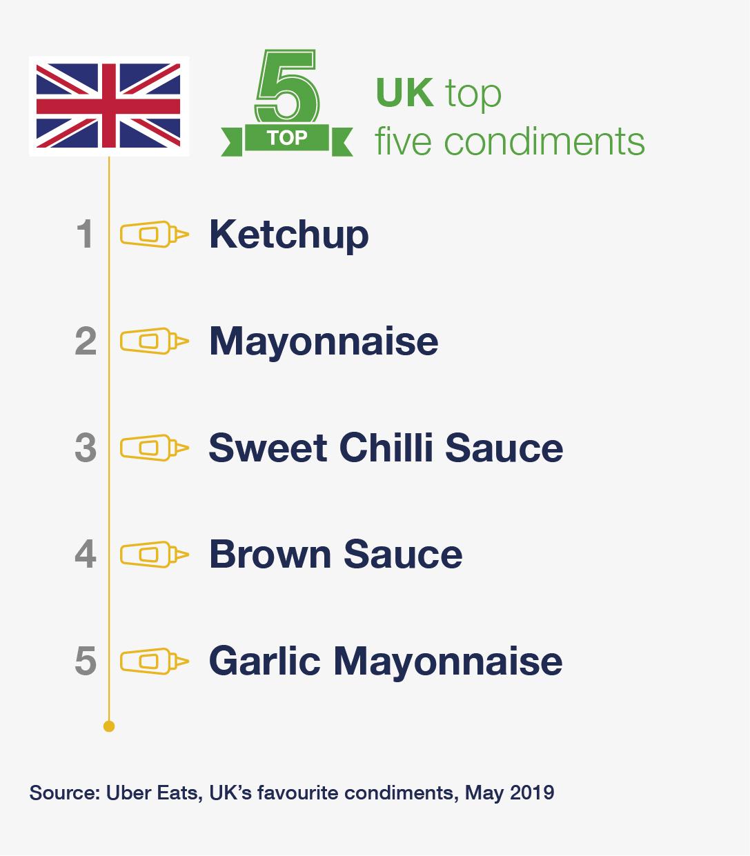 Top 5 UK Condiments