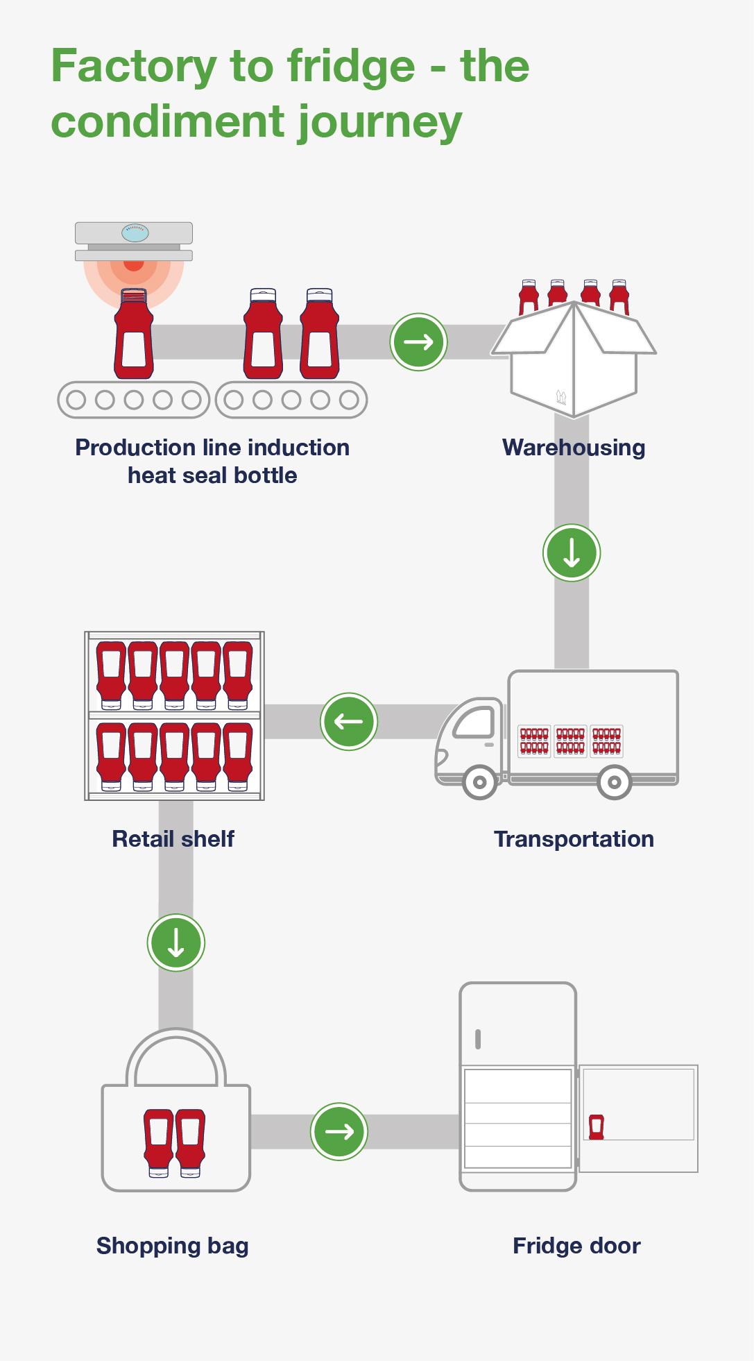 Factory to Fridge - The Condiment Journey