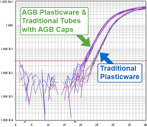 Amplification Plot Comparing AGB and Traditional Plasticware
